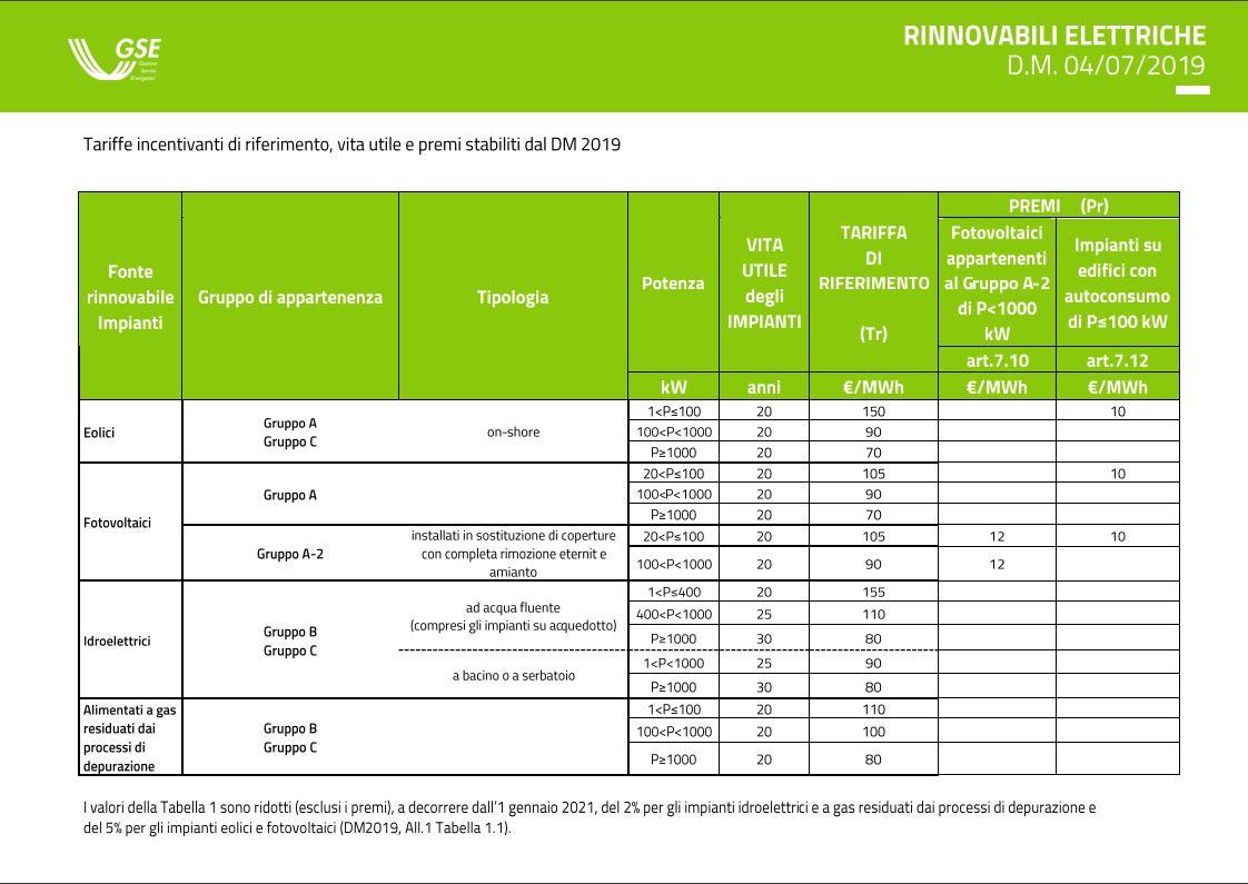 Tariffe Incentivanti di Riferimento DM FER1 - Fonte: GSE