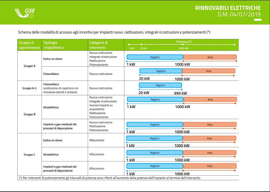 Modalità di accesso agli incentivi del decreto FER 1 - Fonte: GSE